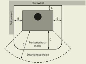 Welche Abstande Mussen Beim Aufstellen Eines Kaminofens Beachtet