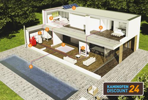 Effektives Und Umweltschonendes Heizen Des Hauses Mit Einem Wasserführenden  Kaminofen